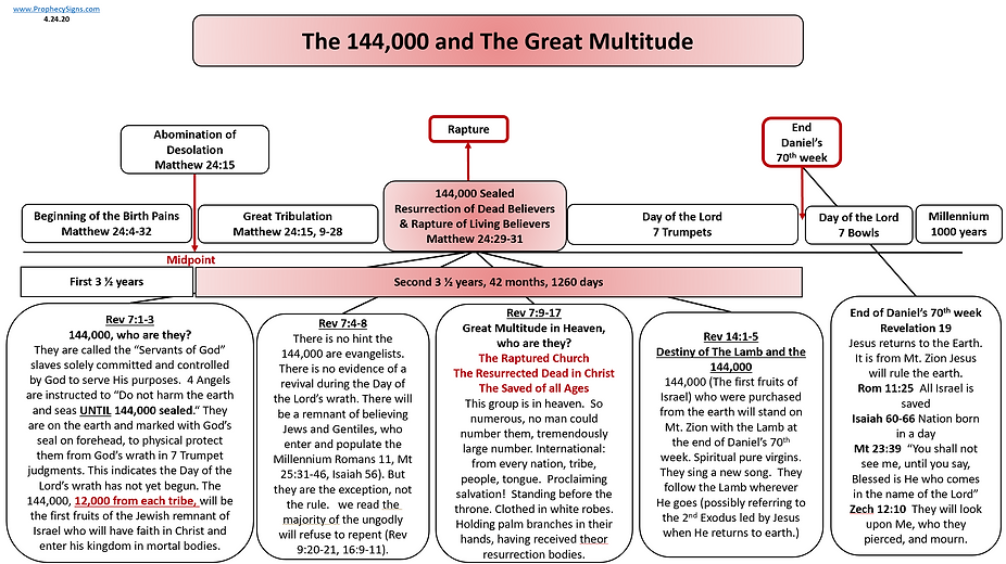 144,000 and The Great Multitude 4.24.20.