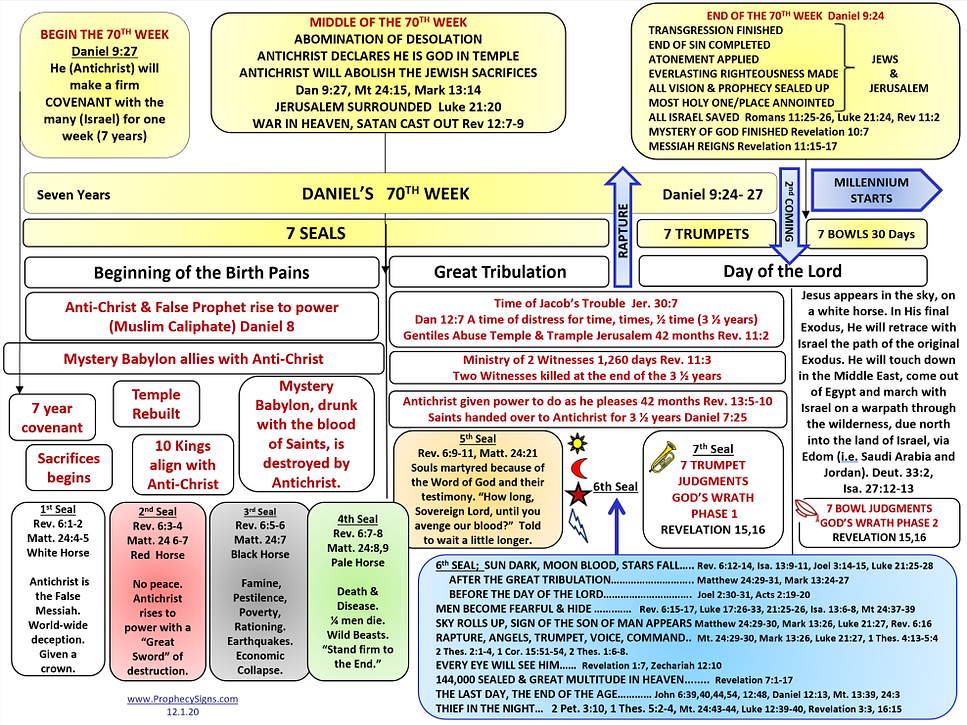 Timeline of End Times 12.1.20.png