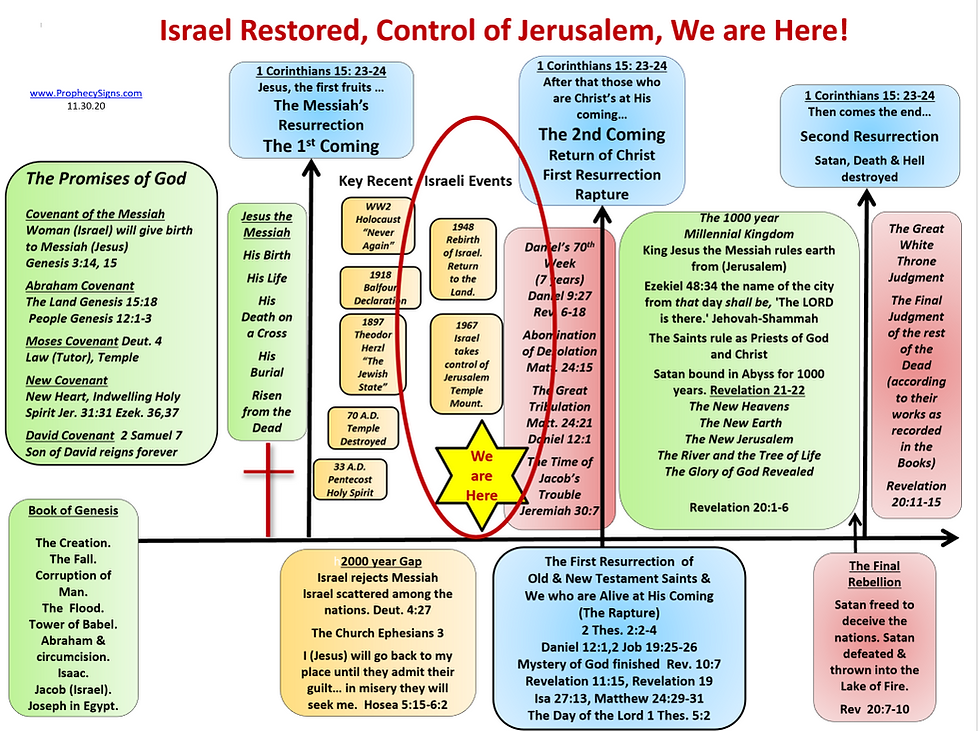 Israel Restored, Control of Jerusalem, W