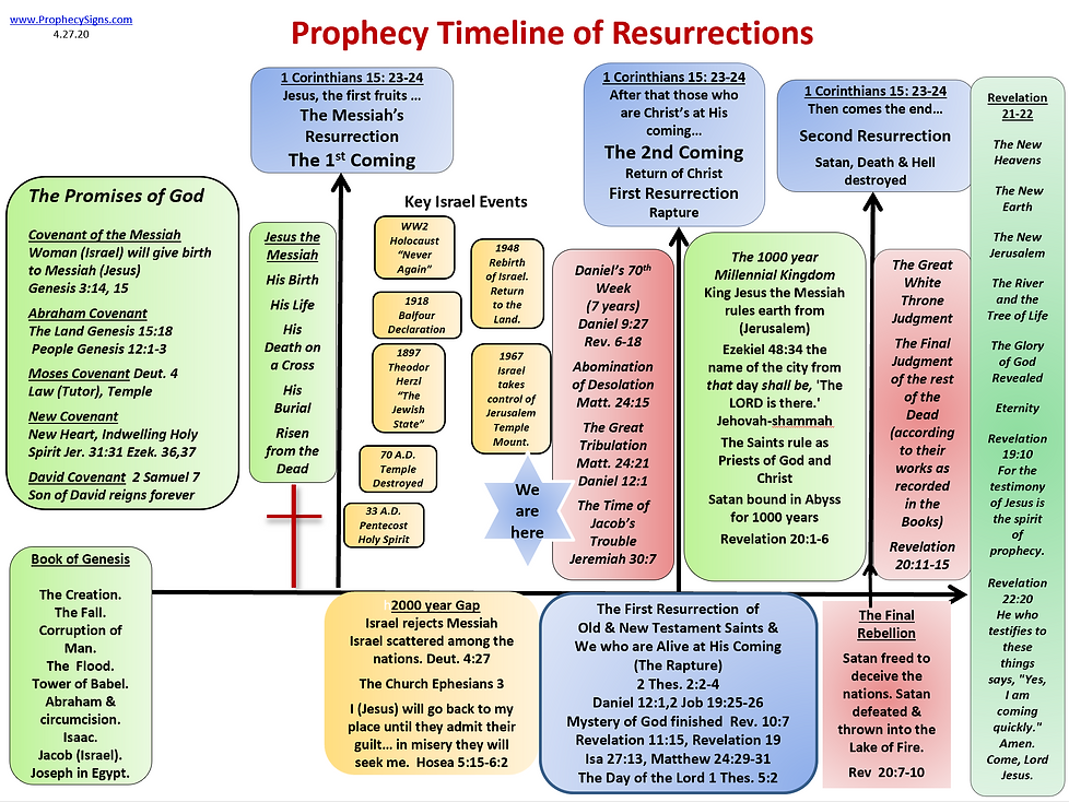 Prophecy Timeline of Resurrections 4.27.