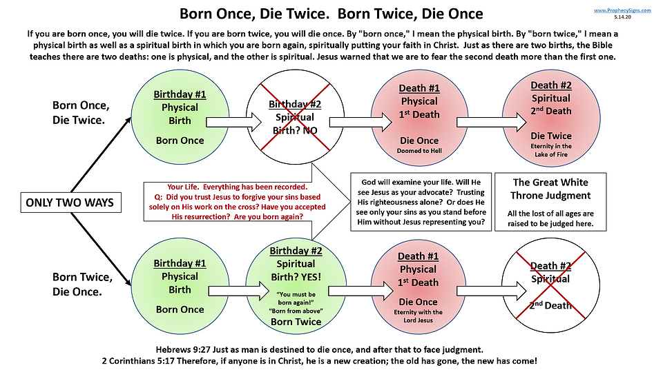 Born Once Die Twice 5.14.20.png