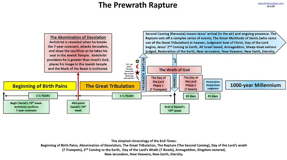 Pre-wrath Rapture.png
