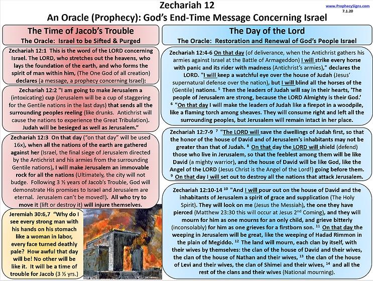 Zechariah 12 7.1.20.png