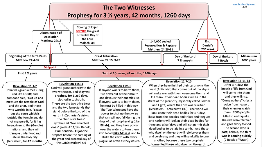 Two Witnesses Prophecy for 3.5 years...