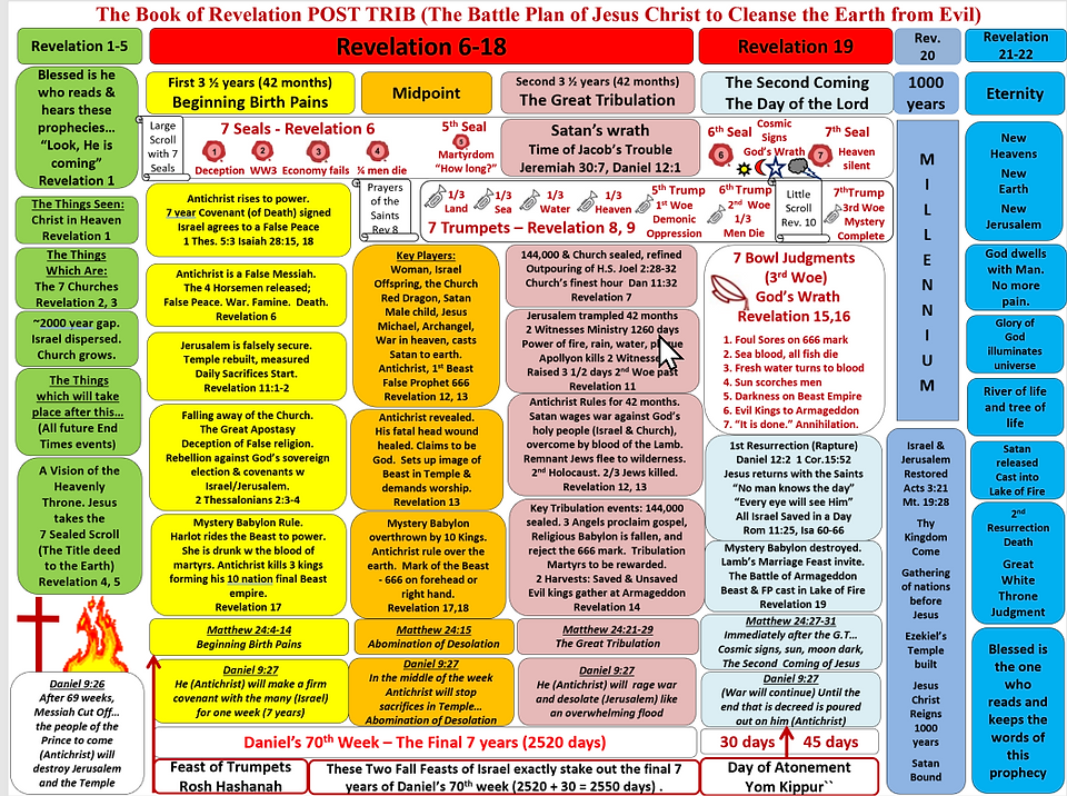 Book of Revelation Chart POST TRIB.png