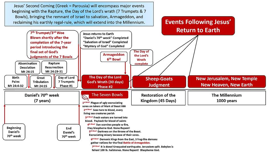 Jesus Return to Earth Armageddon.png