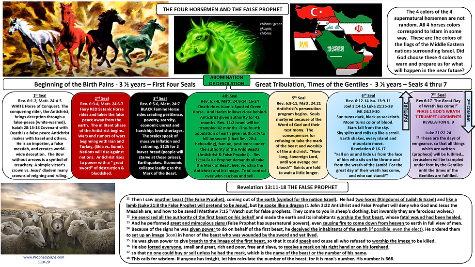 Four Horsemen and the False Prophet.png