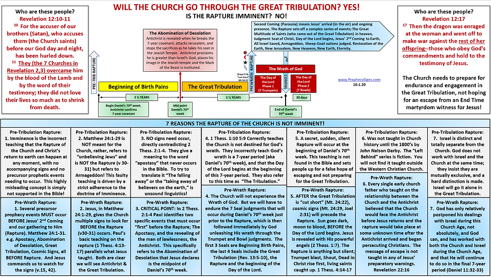 Will the Church Go Through the Great Tri