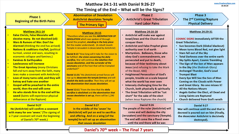 Matthew 24 with Daniel 9.png