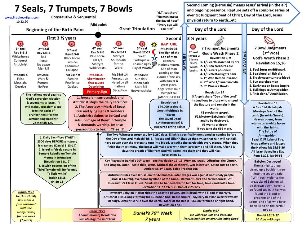 7 Seals, 7 Trumpets, 7 Bowls Consecutive