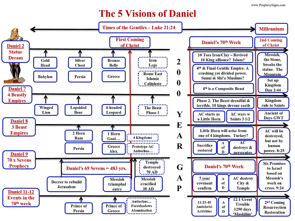 5 Visions of Daniel OLD.png