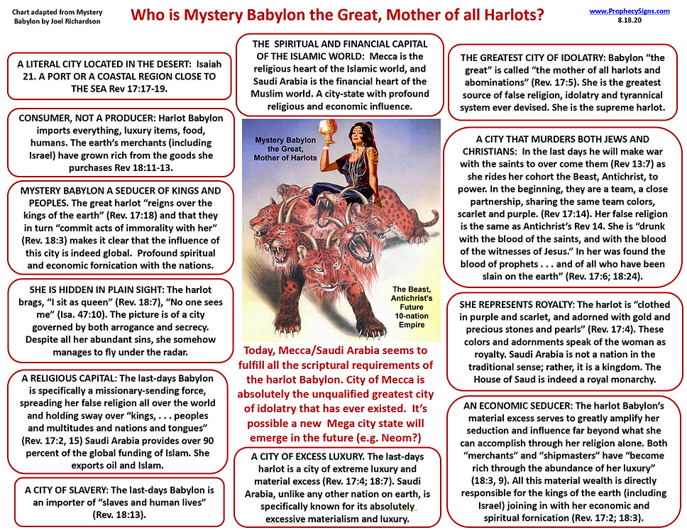 Mystery Babylon Who is the Great Harlot.