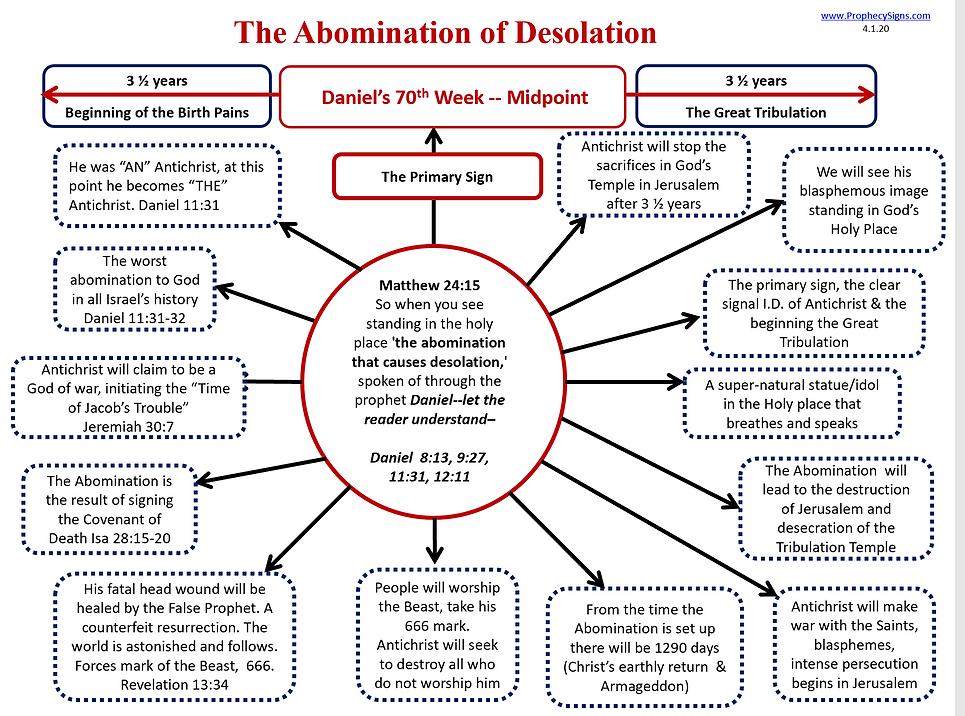 Abomination of Desolation Circle 4.1.20.