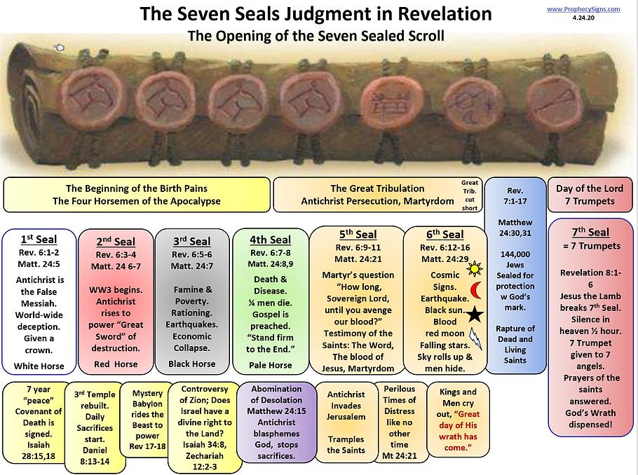 SCROLL Seven Seals Judgment in Revelatio