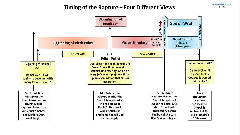 Timing of the Rapture - Four Different V