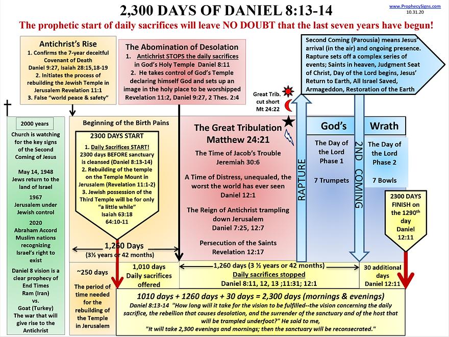 Daily Sacrifices 2300 Days of Daniel 8.p