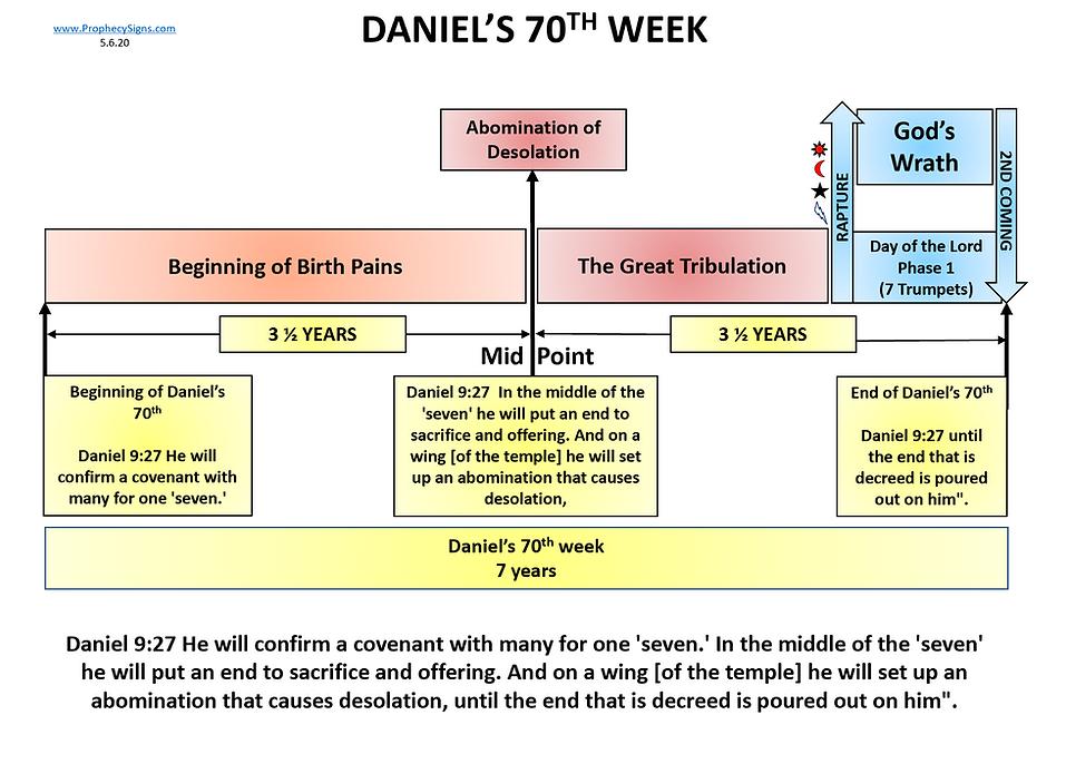 Daniel's 70th Week Simplified 5.6.20.png