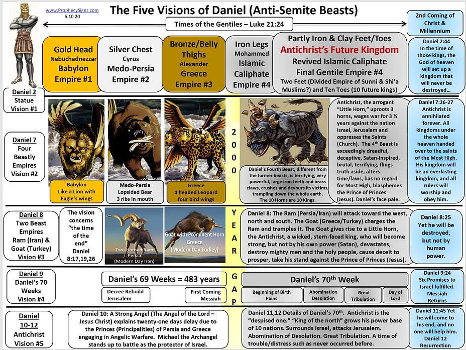 5 Visions of Daniel 6.10.20.png