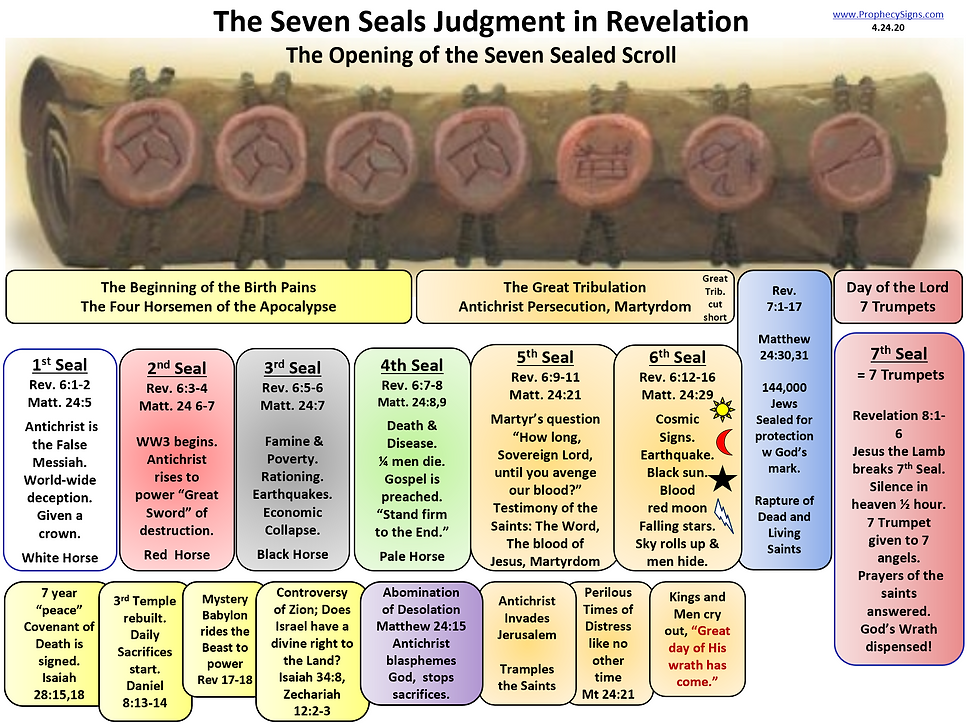 SCROLL Seven Seals Judgment in Revelatio