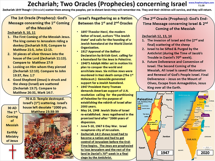 Zechariah Two Oracles 7.1.20.png