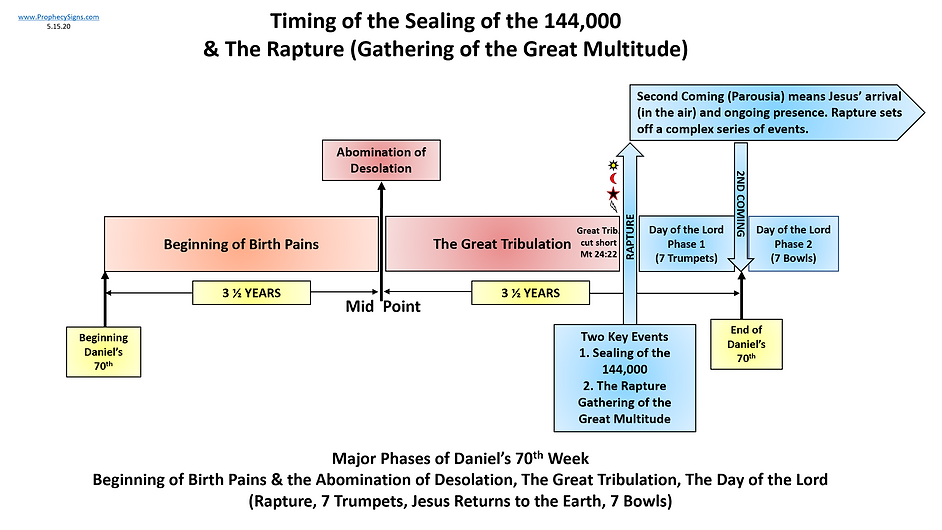 Timing Sealing of 144,000 and Rapture of