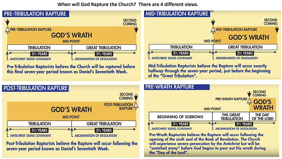 When will God Rapture the Church.png