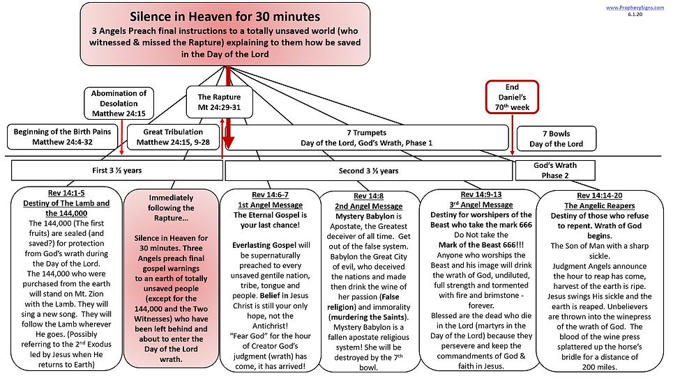 Revelation 14 Silence in Heaven 3 Angel