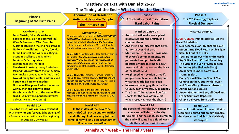 Matthew 24 with Daniel 9 HIGHLIGHT Great