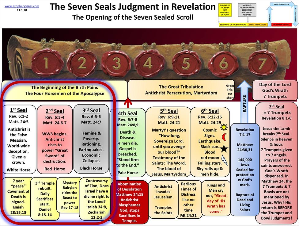 Seven Seals 1,2,3 Judgment in Revelation