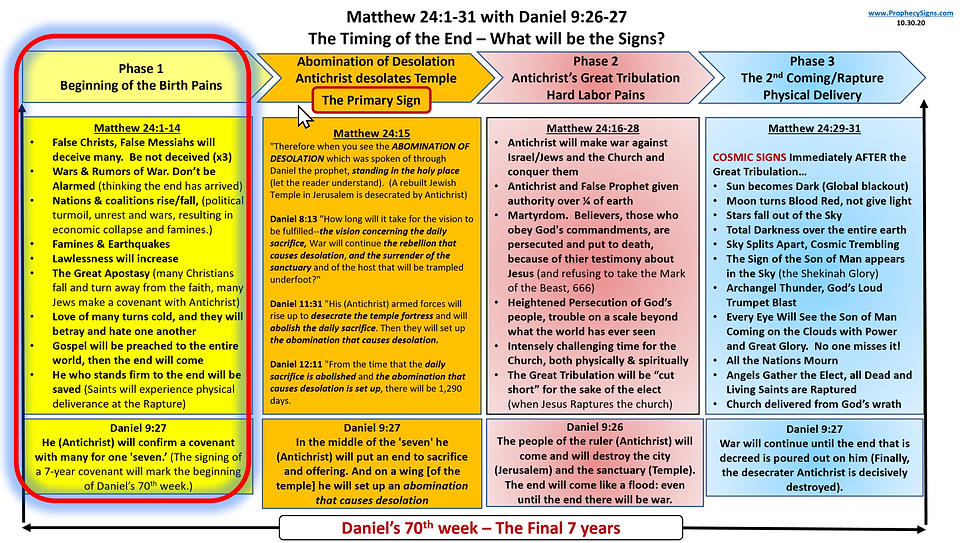 Matthew 24 with Daniel 9 HIGHLIGHT Birth