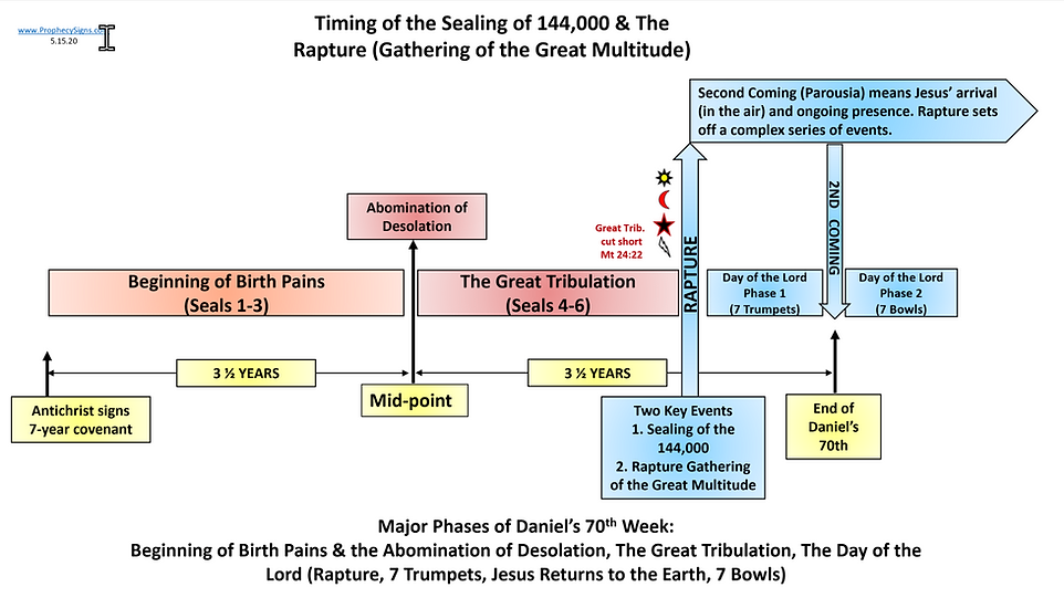 Timing of the Sealing 144,000 & The Rapt