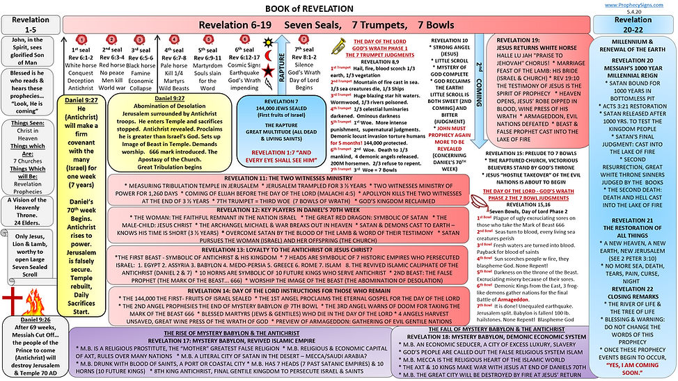 Book of Revelation Chart.png