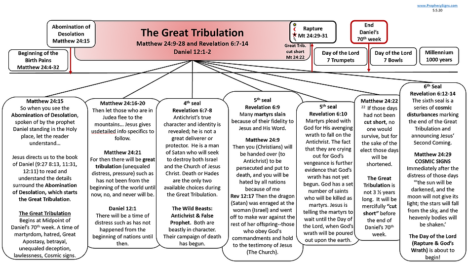 Great Tribulation Light 5.5.20.png