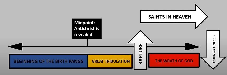 prewrath rapture simple 8.11.20.png