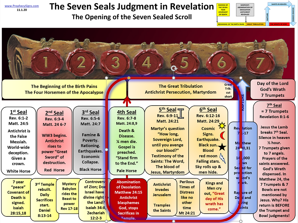 Seven Seals 4,5,6 Judgment in Revelation
