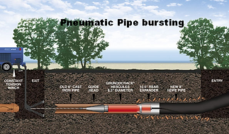 Pneumatic Pipe bursting Overview How it Works