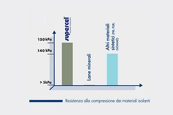 New 150 COMPRESSIONE Grafico.png