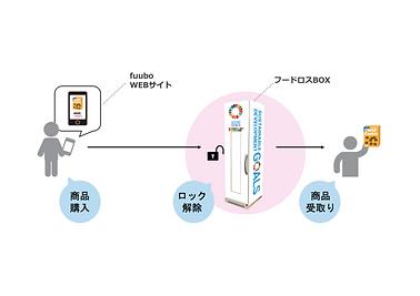 フードロスBOXfuubo  (2).png