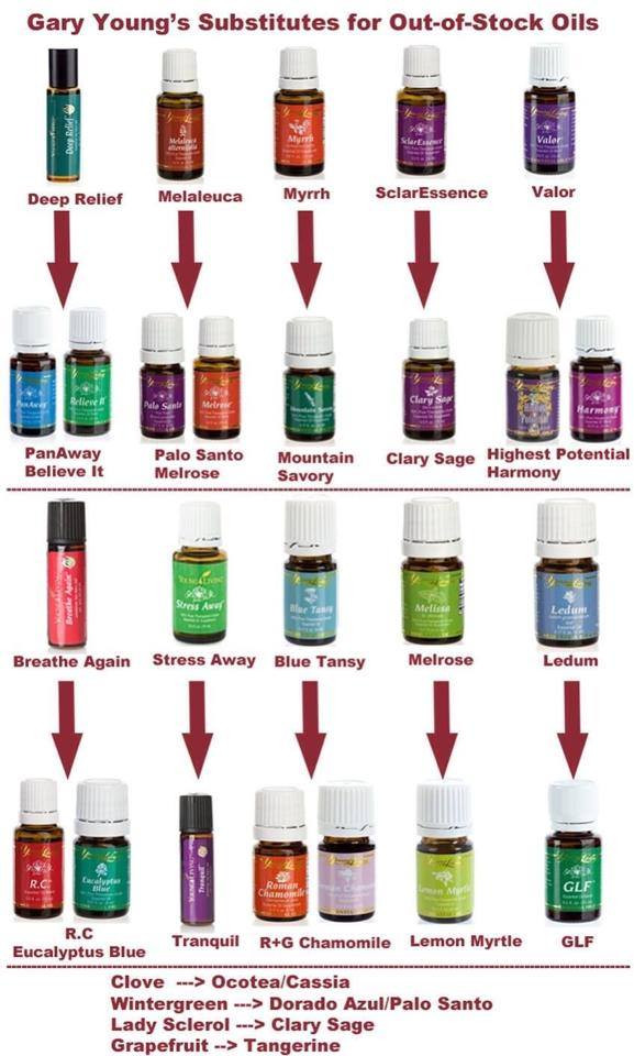What if your oils are out of stock?