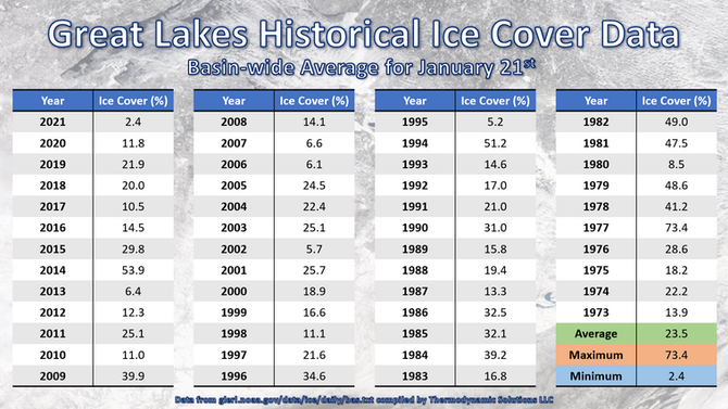 Great Lakes Break Record for Least Ice Cover in History