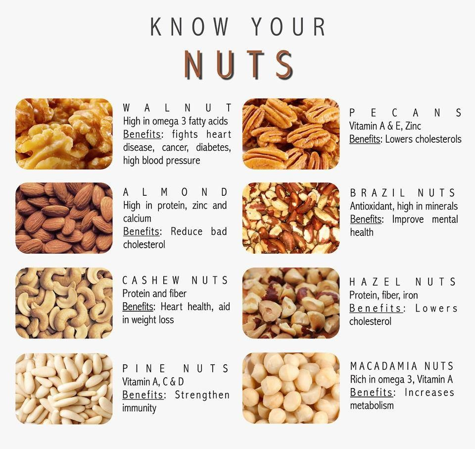 Know Your NUTS!