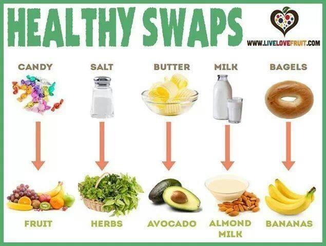 Healthy Swaps Washington DC