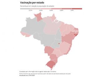Alagoas é o segundo estado do Brasil com maior percentual de vacinados contra a Covid-19