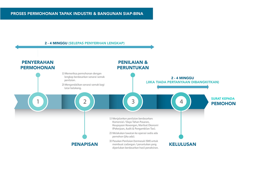 application-process-malay.png