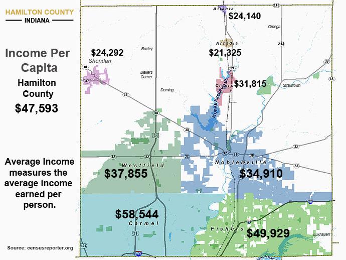 Hamilton County Indiana Avg Income