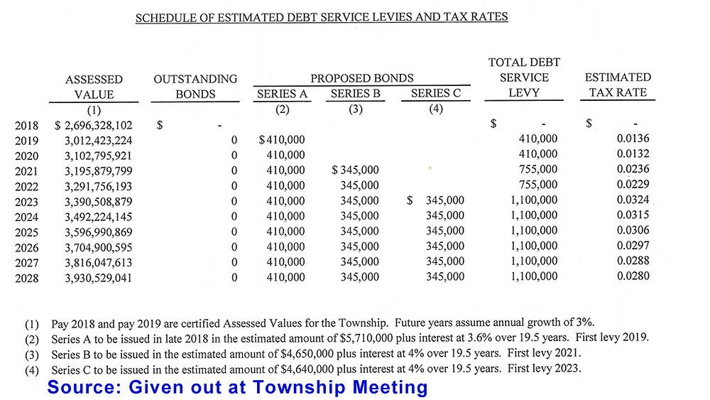 The Washington Township Bond
