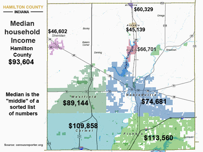 Hamilton County Indiana Median Income
