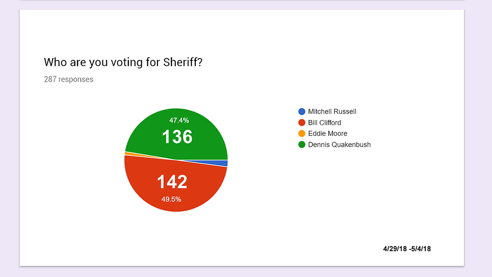 2018 Sheriff Poll Results 5-4-18