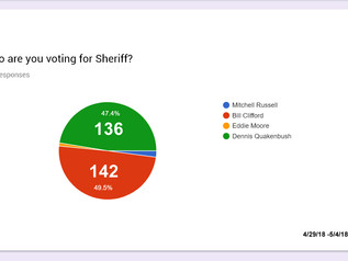 2018 Sheriff Poll - Results!