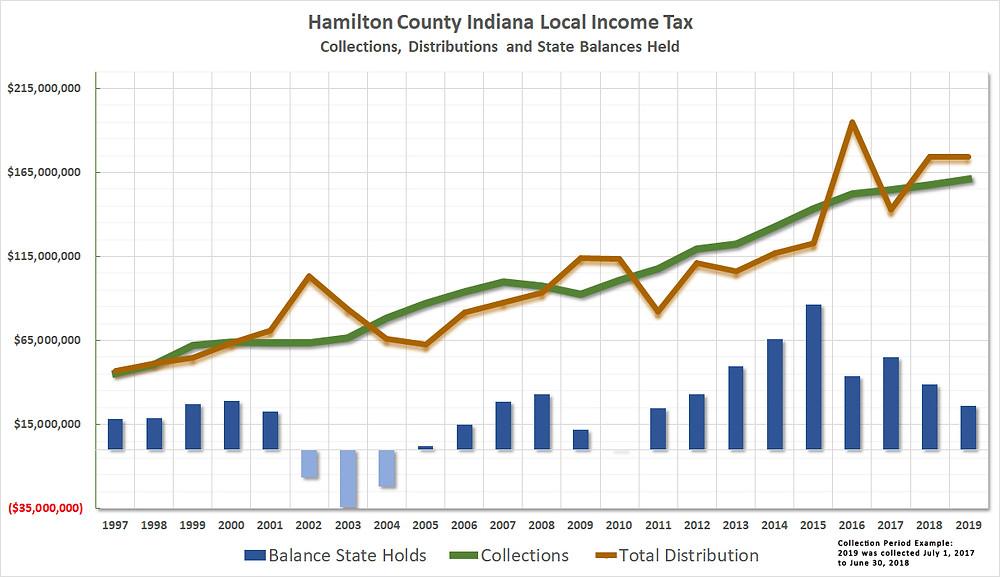 Hamilton County LIT History